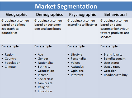 Types of Segments